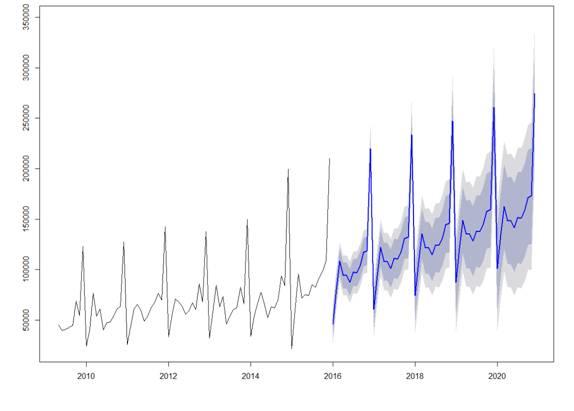 DLR Analytics forecasting.jpg
