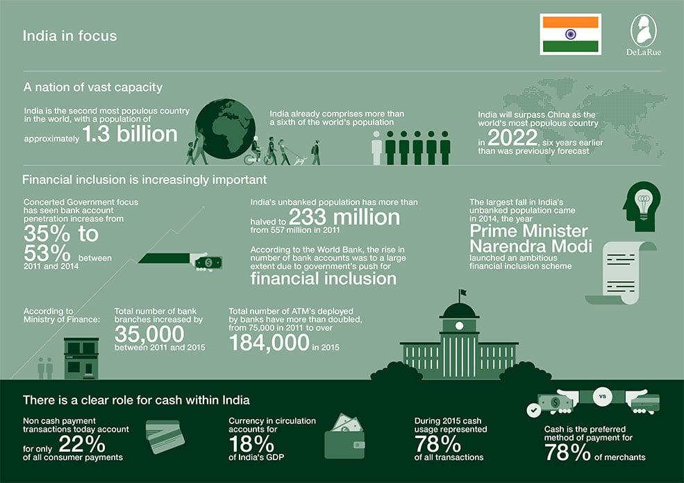 India in focus