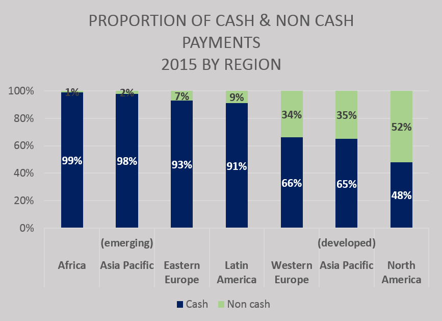 graph_proportion of cash and non cash payments.png