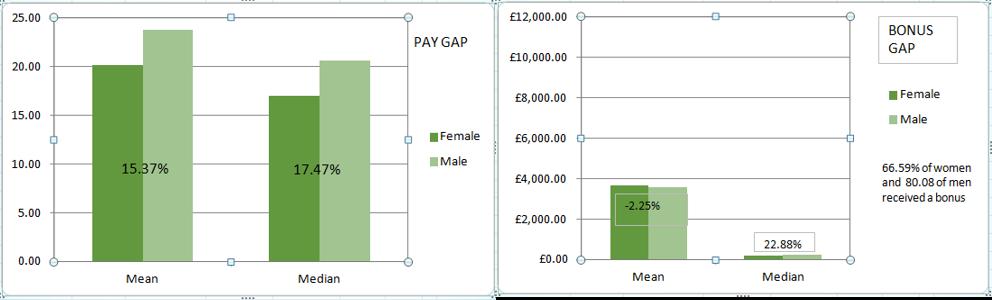 gender bar chart 22
