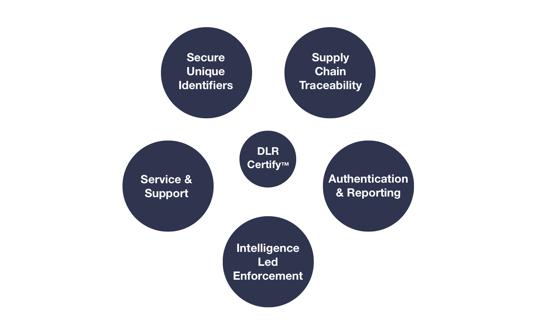 DLR-Certify