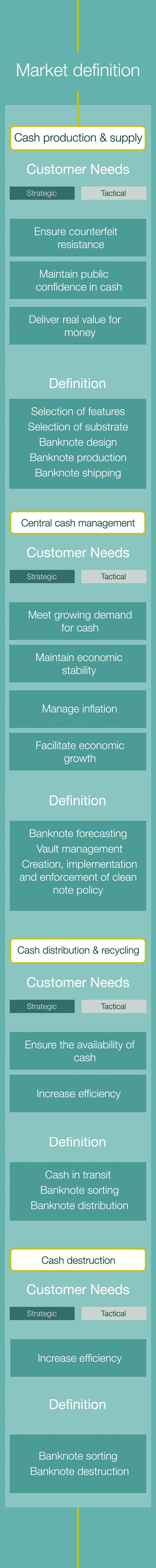 Description of the banknote market