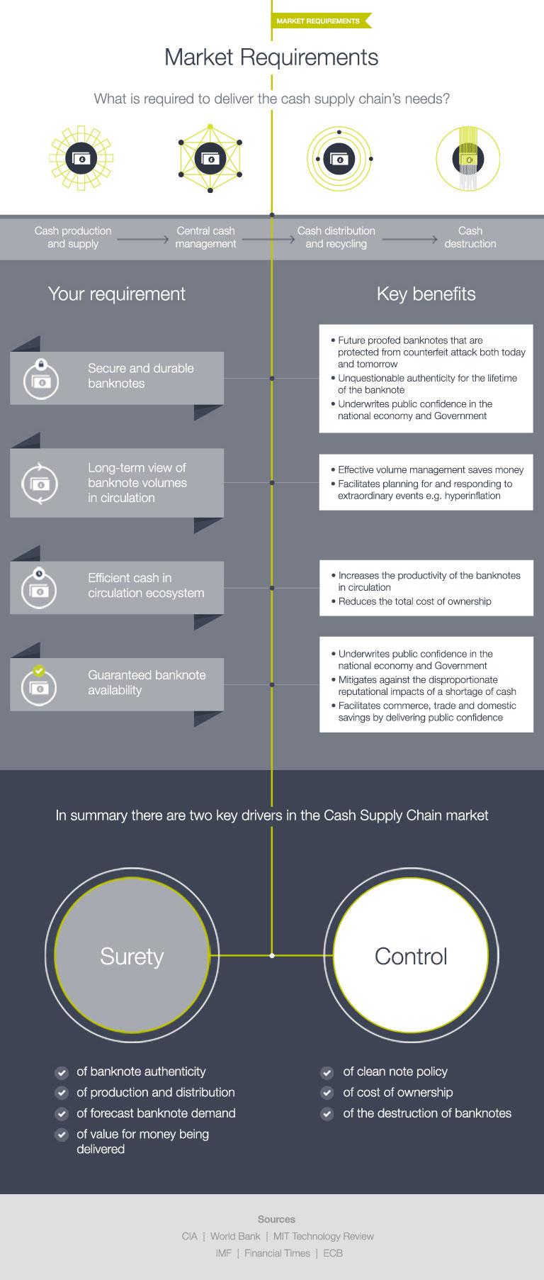 Core customer needs and benefits