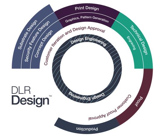 Process-wheel-DLR-Design-1